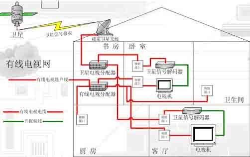 家庭中网络布线的注意事项;;